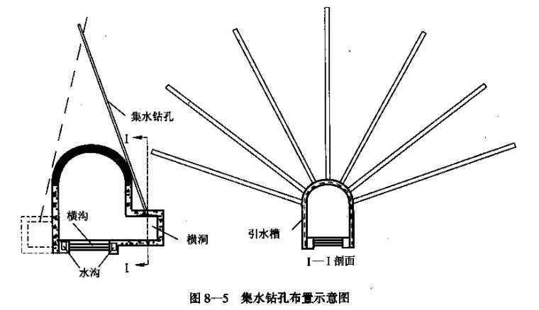 隧道之八隧道运营安全、管理和维护(PPT,54页)-集水钻孔布置示意图