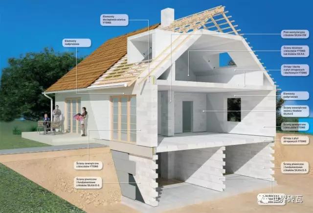 蒸压加气混凝土砖有多厉害?看看欧美怎么用它建造独立住宅
