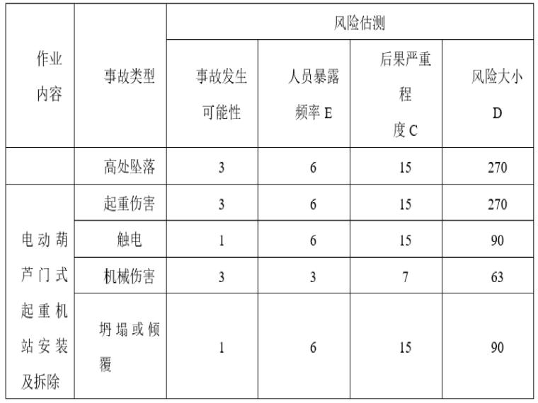 [浙江]预制梁场小龙门吊安全专项施工方案