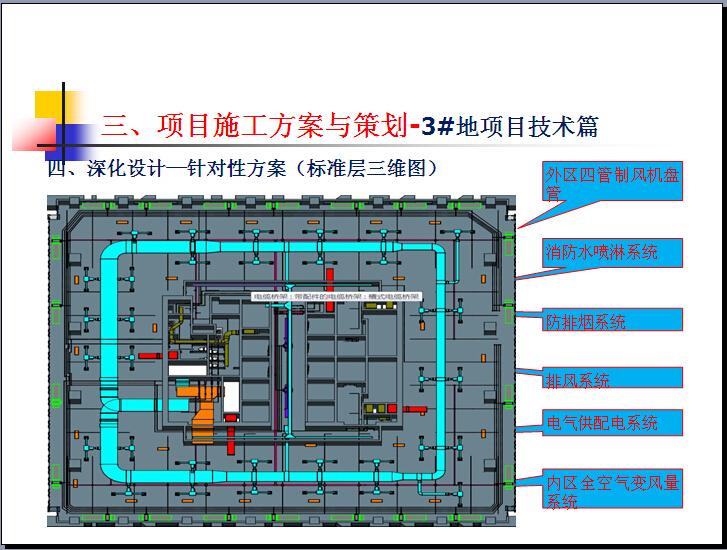 综合办公楼项目施工策划与实施(图文并茂)