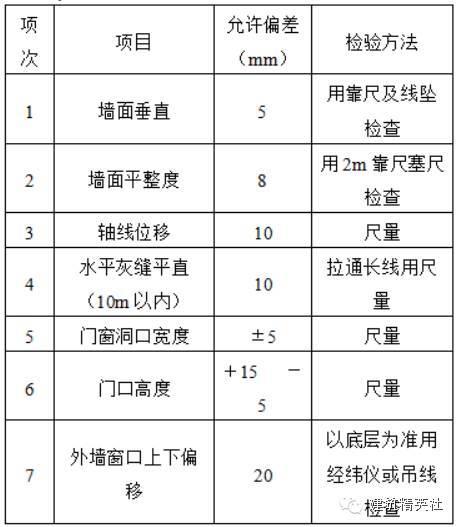 二次结构施工工序及要求_14