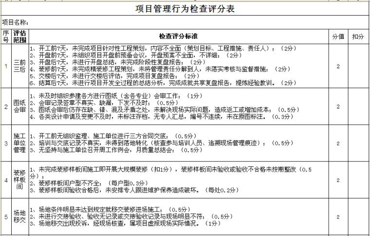 项目管理行为检查评分表