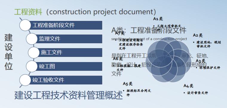 建设工程施工资料管理培训