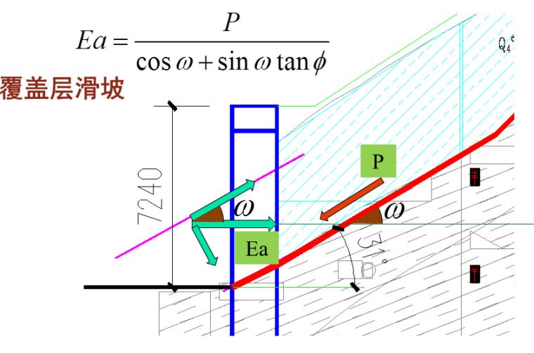 建筑边坡工程专题研讨及案例分析(175页,ppt)-统一的边坡侧压力及滑坡推力公式1