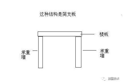 板加固方法总结