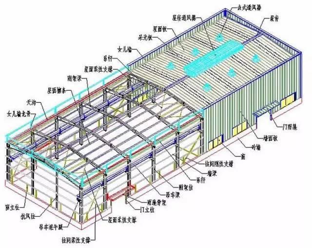 """解密!五大钢结构之一""""门刚""""建筑如何深化设计?"""