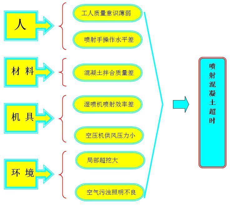 [QC成果]缩短隧道微台阶法施工循环周期