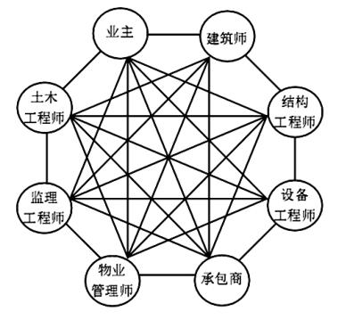 项目管理中BIM技术的应用与推广_1