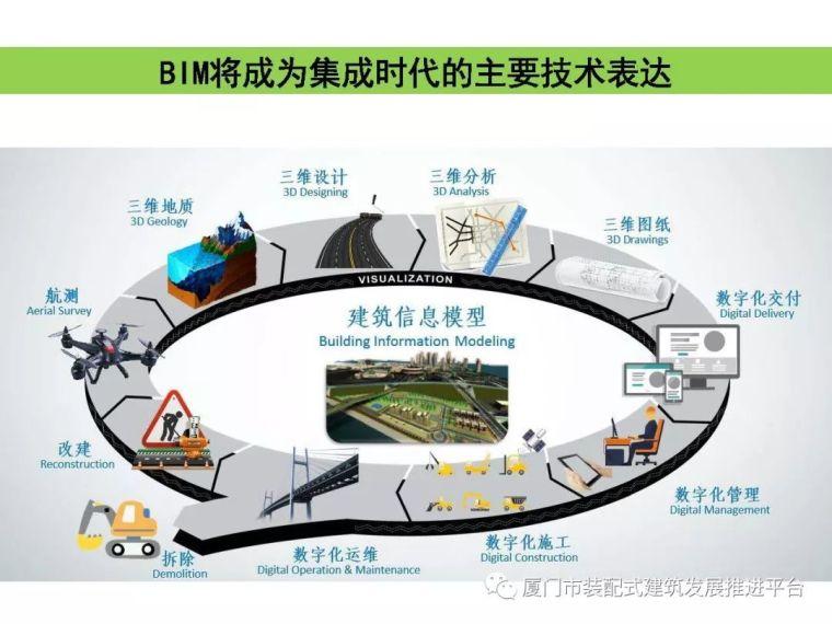 BIM技术在建筑工程中的应用_6