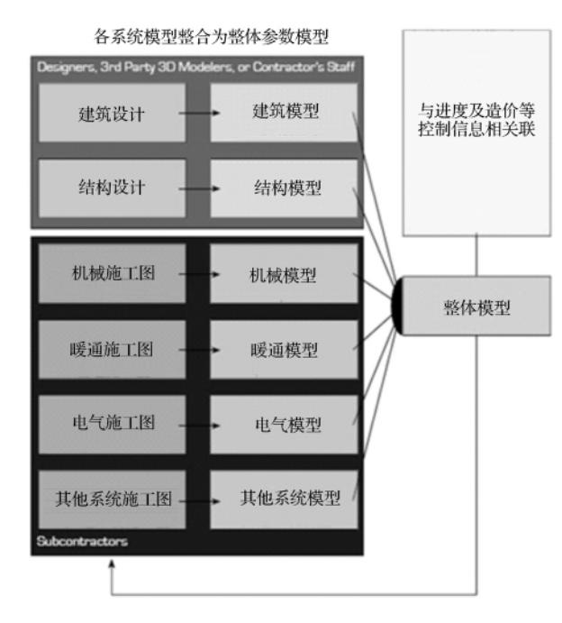 BIM3维与4维建模实例