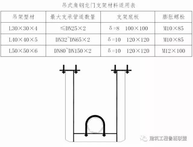 管道安装中常用的支吊架如何选用?_8