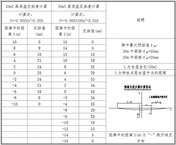 [湖北]高速公路预应力混凝土T梁预制梁场建设方案_3