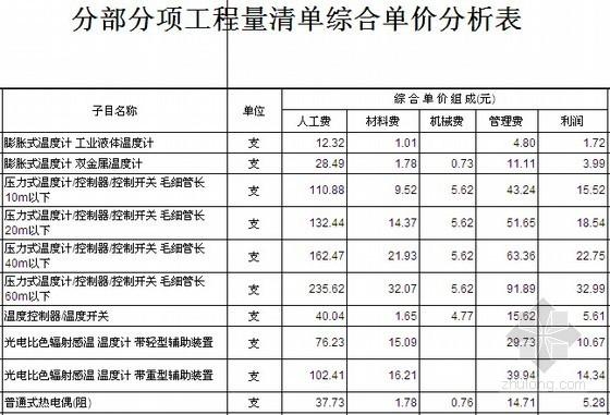 [江苏]2014版自动化控制仪表定额汇编(单价分析表)