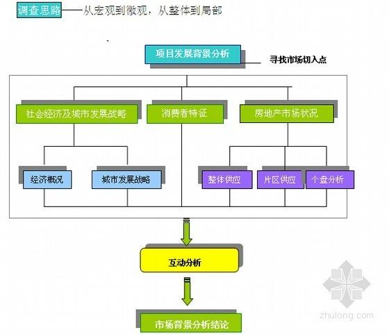 [成都]2014年房地产项目前期策划建议书(含项目定位 市场分析)