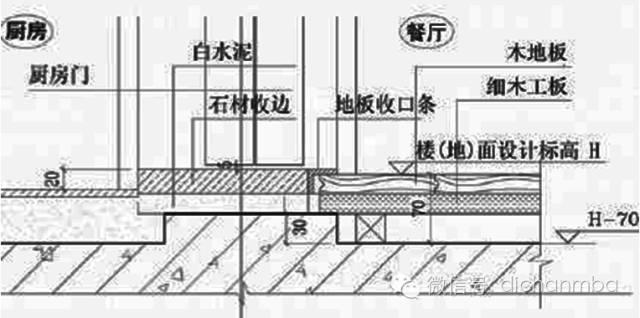 万科20年精装修设计问题经验大总结!!!_61