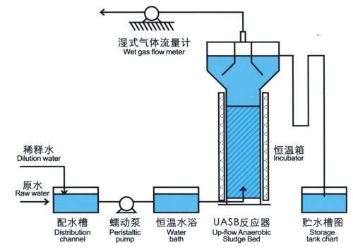 uasb处理工艺图资料下载-[上海]环保水处理实训室仿真软件UASB工艺使用手册