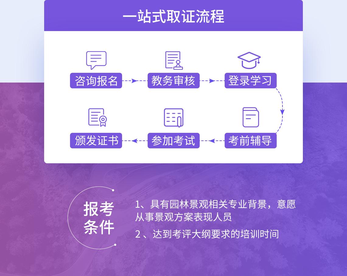 培训考试流程