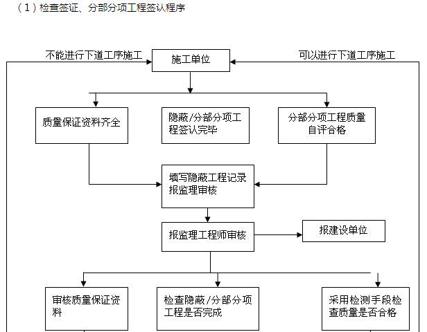 [江苏]市政景观工程监理规划(附多图)_4