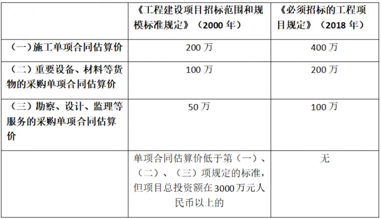 新规6月1日实施:低于400万工程不用招标,招标文件需列出危大工_2