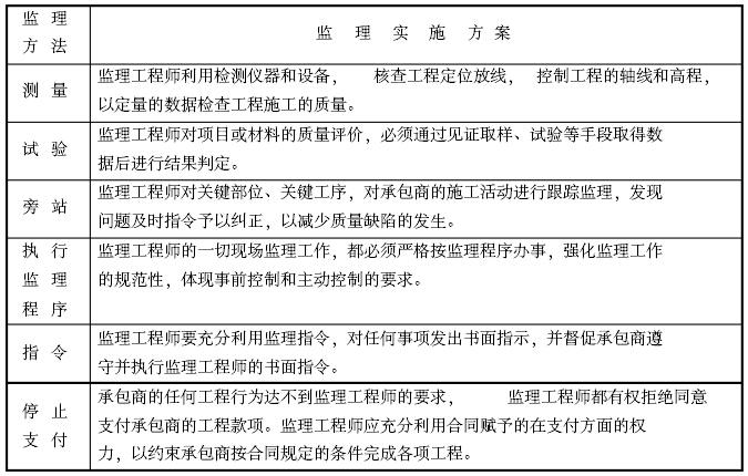 [安徽]安置房小区工程项目监理大纲(462页,图文丰富)_7