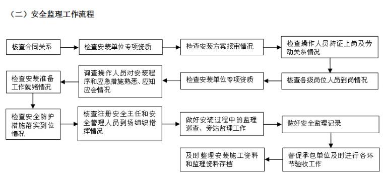 塔式起重机安装监理实施细则(2017版范本)
