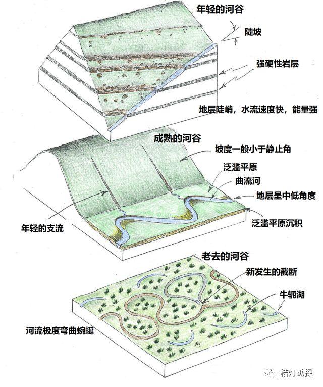 史上最经典、最实用的20张地质学图!_6