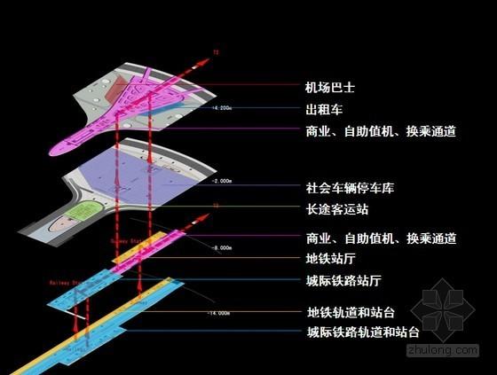 [PPT]郑州某机场综合交通枢纽建设规划方案汇报