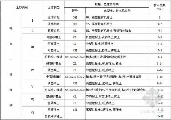 土地整理项目预算定额(EXCEL)