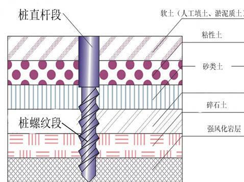 新工法:长螺旋挤压式灌注桩