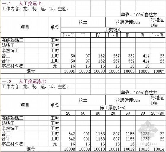 1997版水力发电建筑工程概算定额