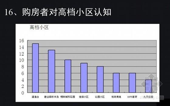 [河南]房地产市场调研报告(需求分析)
