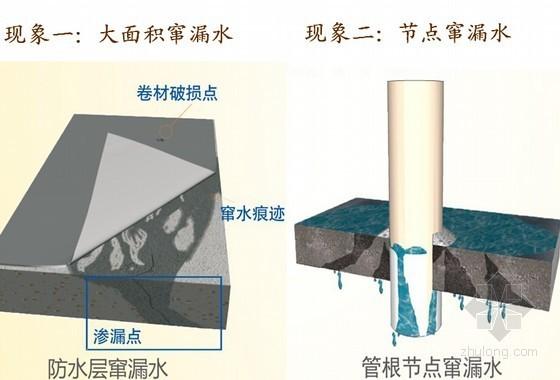 建筑工程防水工程施工概况汇报课件(140页)