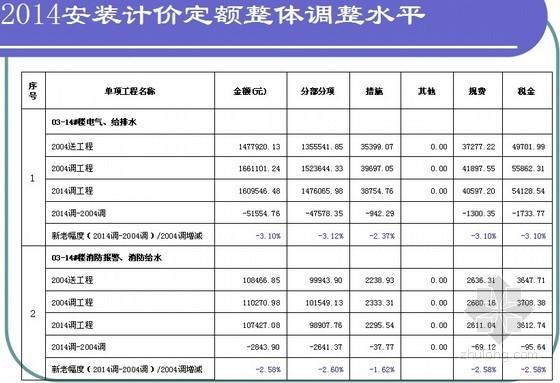 [最新]江苏省安装工程计价定额宣贯讲义(2014版 76页)