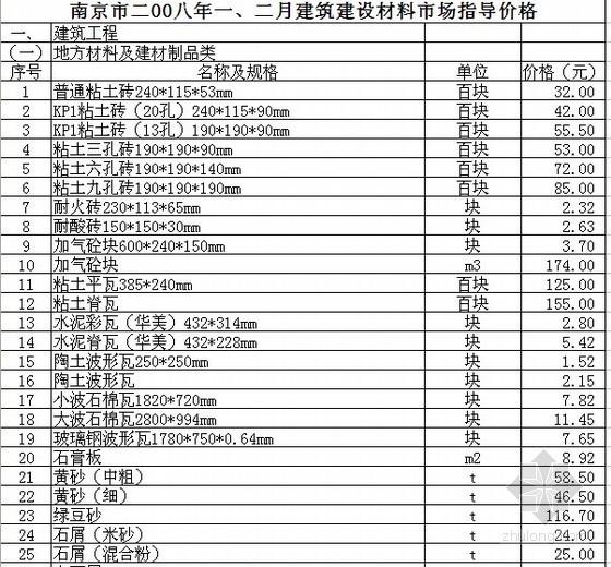 [南京]2008年1-2月建筑材料市场指导价格