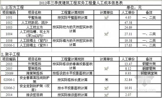 2012年三季度建筑工程实务工程量人工成本信息表