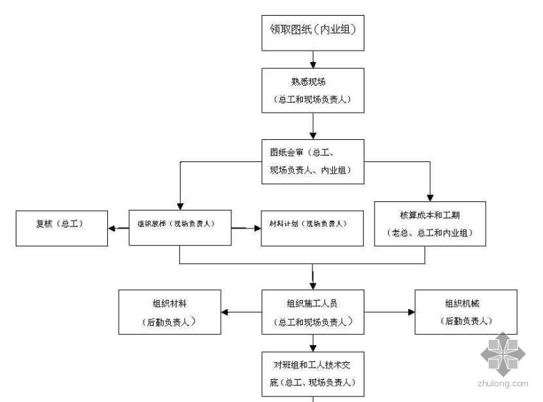 建筑工程总体流程图