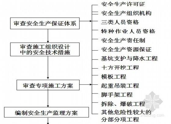 [湖北]框排架结构联合工房安全监理方案(附表格)