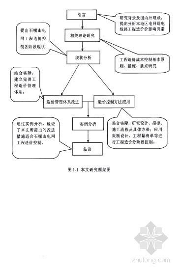 [硕士]宁夏石嘴山电网送电线路工程造价研究[2010]