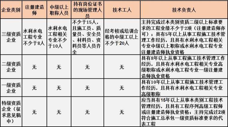 住建部最新施工总承包资质标准人员要求[建议收藏]_4