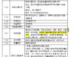 [鄂州]某文化中心、会展中心、体育中心招标文件(共40页)