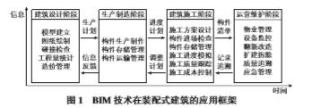 BIM技术在装配式建筑中的应用研究