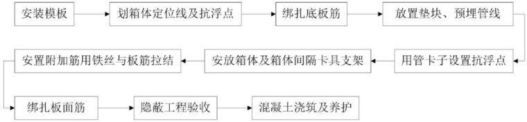 GBF 薄壁方箱抗浮加固体系施工工法