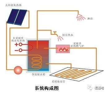 一种新兴的采暖方式—太阳能地板辐射采暖