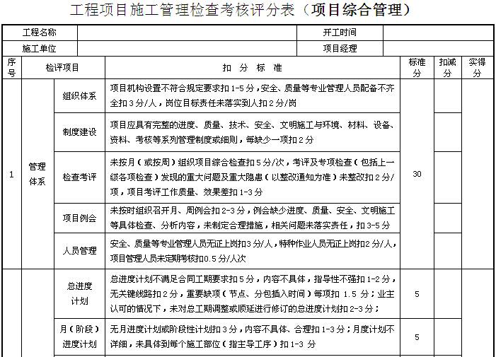 房建类工程项目施工管理检查考核评分表