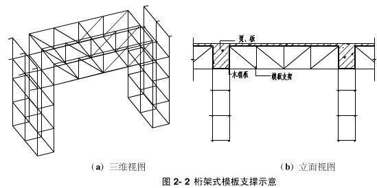 支架立柱安装构造详细讲解