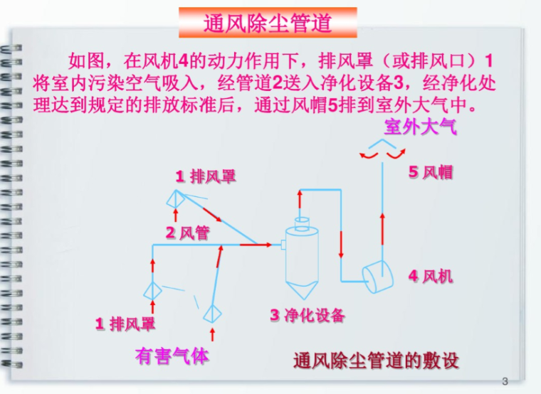 通风管道系统的设计计算