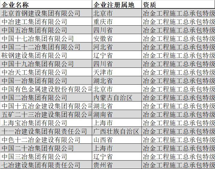 盘点|全国总承包特级企业全名单(2019年2月版)_20