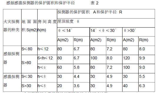 贵州省审计厅培训中心经济适用住房消防工程施工组织设计150页_4