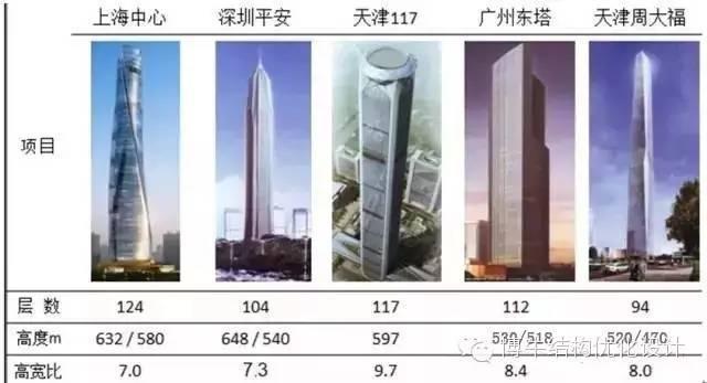 超高层建筑结构设计的优化策略