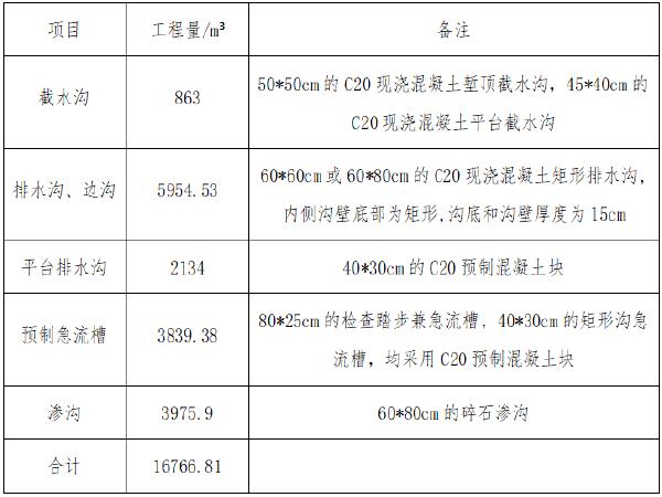 [广东]高速公路排水工程施工技术方案(13页)